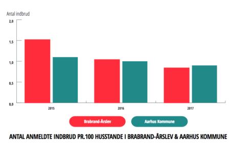 Antallet af indbrud i Brabrand er faldet markant i 2015-2017